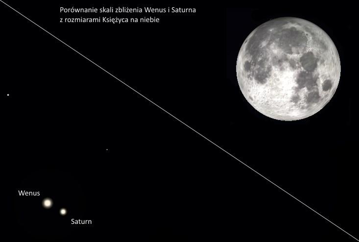 Wenus i Saturn porównanie z Księżycem 9.01.2015 (źr. Stellarium)