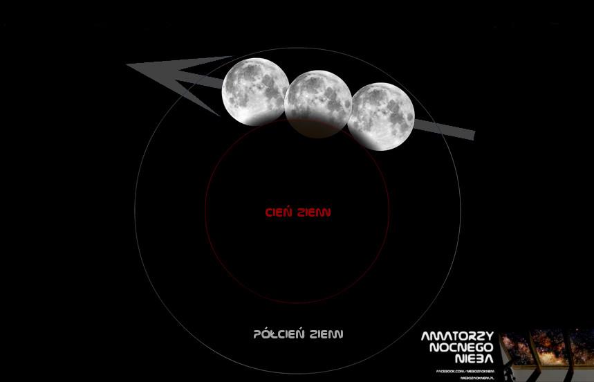 Częściowe zaćmienie Księżyca 2017.08.07